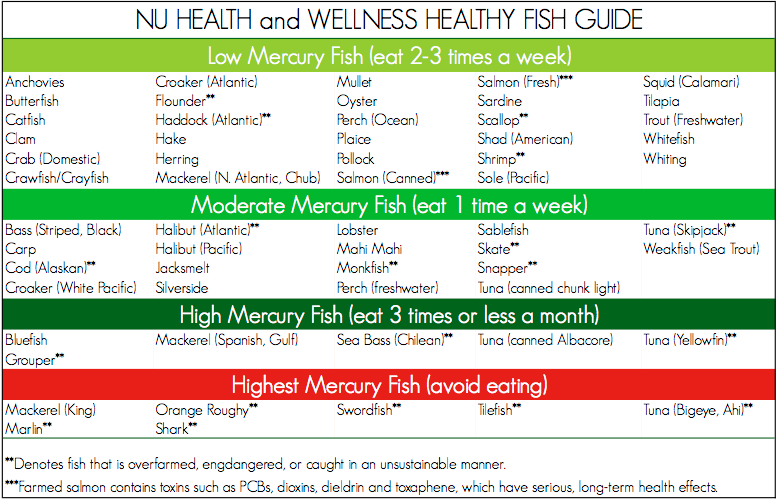 Nu health wellness healthy fish guide the organic beauty for Best type of fish to eat