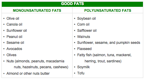 Definition of monounsaturated fat